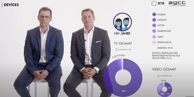 Thomas Gruber, links, und Oliver Stribl stellen die Bewegtbildstudie 2021 vor