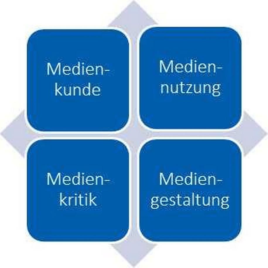 Grafik: Medienkompetenz hat nach Baacke die vier Dimensionen Medienkunde, Mediennutzung, Medienkritik und Mediengestaltung